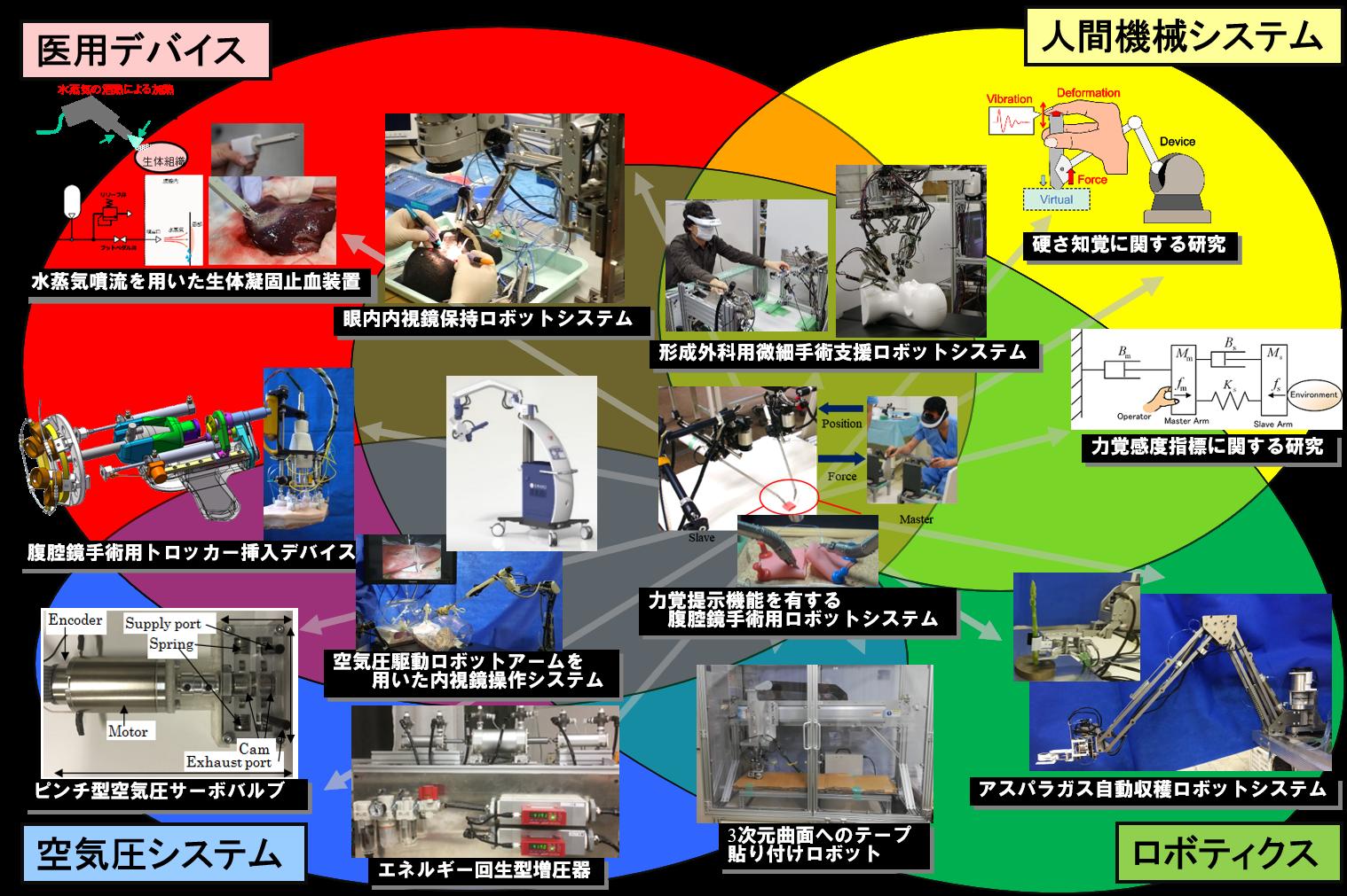 研究テーママップ